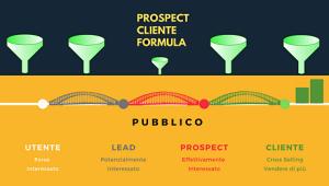 Prospect Cliente Formula